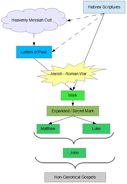 Preparing The Gospel Diagram House Wiring Diagram Symbols