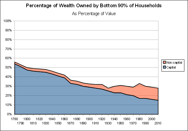 capitalist economy in america